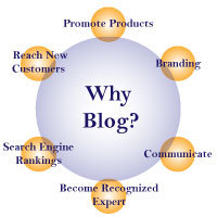 blogging benefits, blogging tips, business blogging benefits