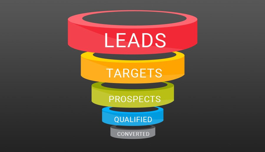 Lead Capture Landing Pages Explained