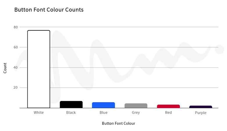 button font colors