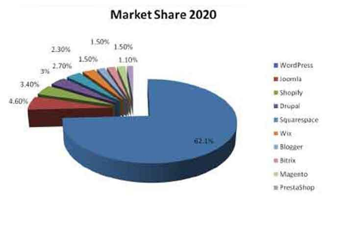 platforms market share