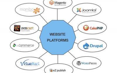 How to Select a Website Platform for Your Business?