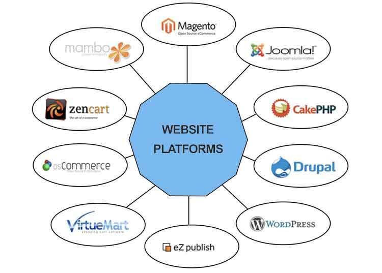 Huntsville Web Design
