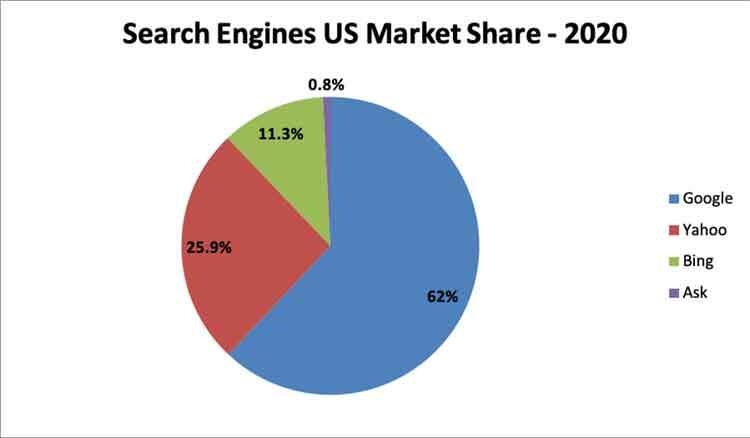 search engines US market share